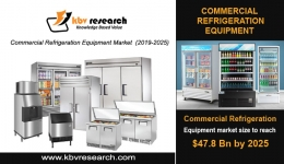 Global Commercial Refrigeration Equipment Market to reach a market size of $47.8 billion by 2025- KBV Research